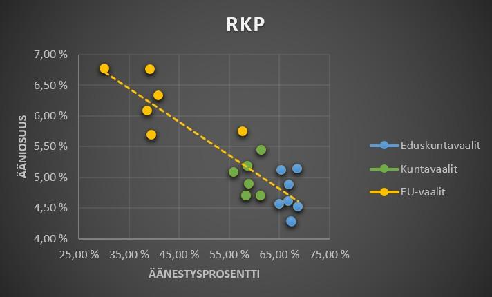 RKP äänestysaktiivisuus ja vaalitulokset