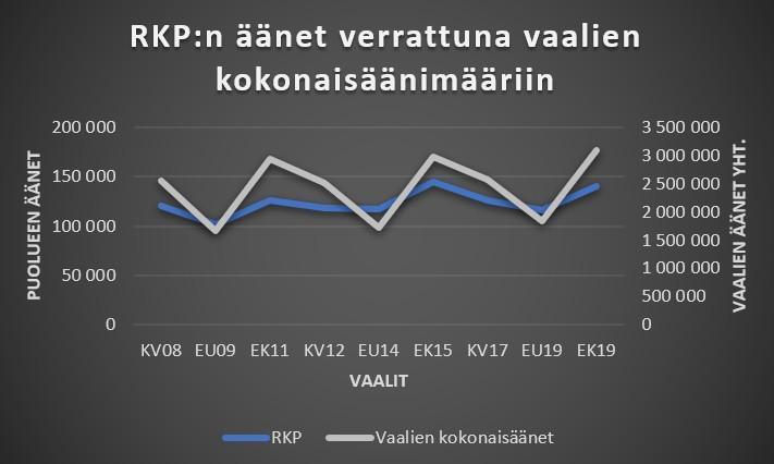 RKP äänet verrattuna vaalien kokonaisäänimääriin