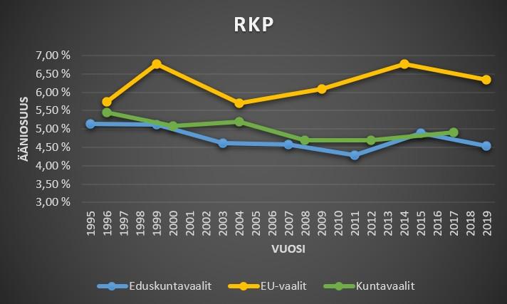 RKP ääniosuudet kuntavaaleissa, eduskuntavaaleissa ja eu-vaaleissa