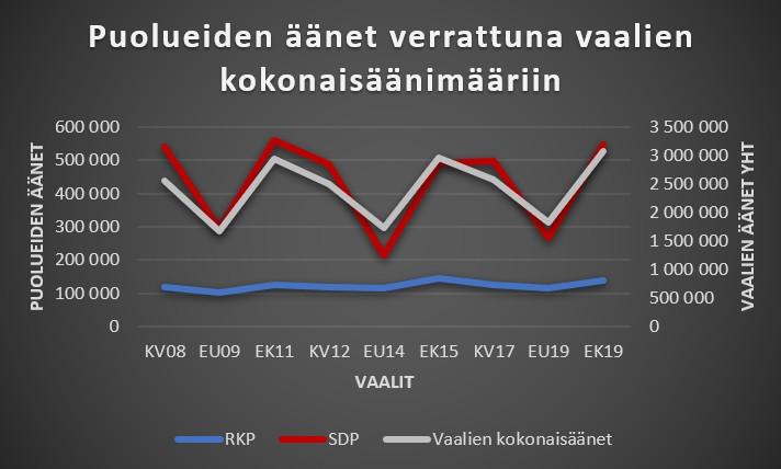 RKP SDP äänet eri vaaleissa