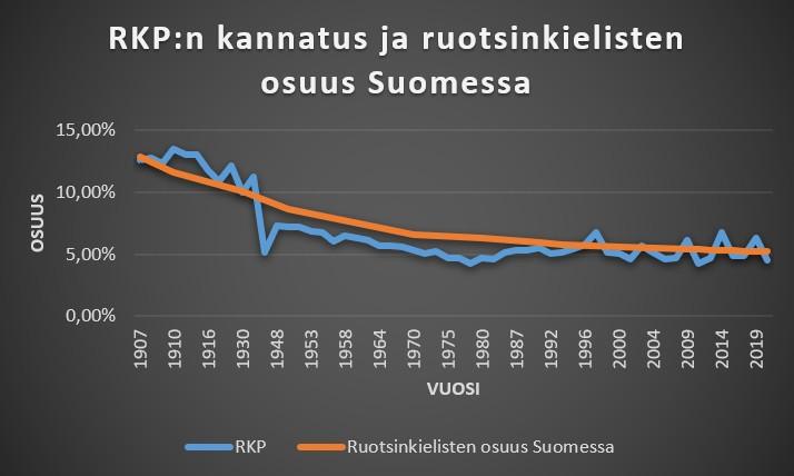 RKP kannatus ja ruotsinkielisten osuus Suomessa