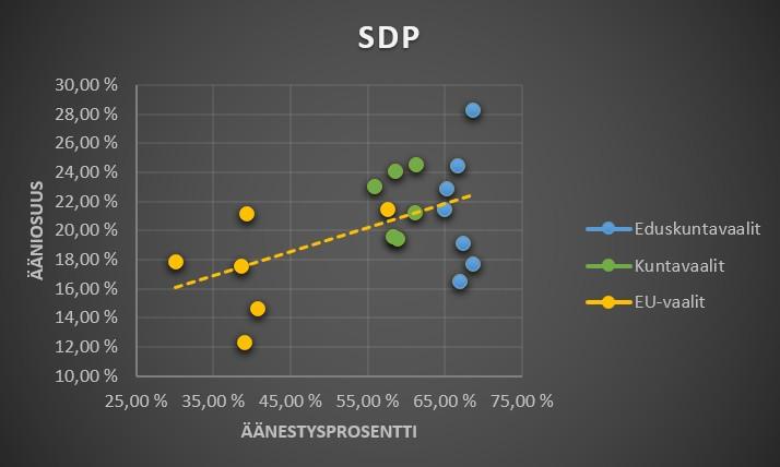 SDP äänestysaktiivisuus ja vaalitulokset