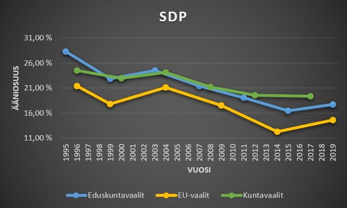 SDP ääniosuudet kuntavaaleissa, eduskuntavaaleissa ja eu-vaaleissa