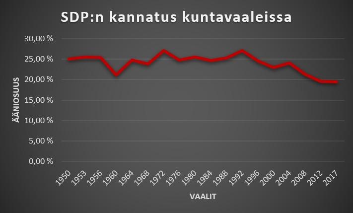 SDP kuntavaalit kannatus