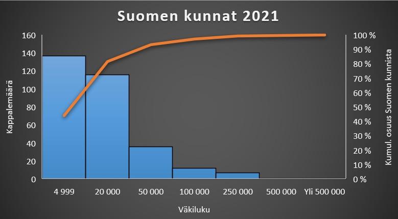 Kuntavaalit 2021: Suomen kunnat