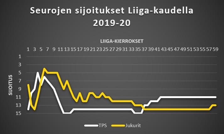 TPS - Jukurit Liiga-sijoitukset 2019-20