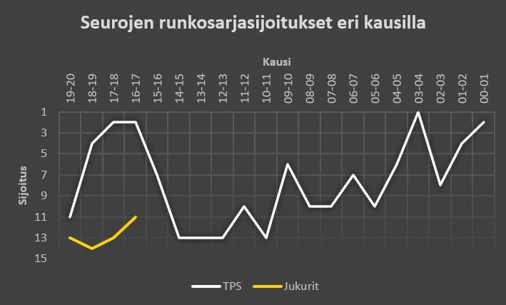 TPS - Jukurit Liiga-sijoitukset aiemmilla kausilla