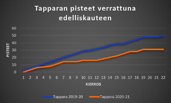 Tappara 2020-21 ja 2019-20 pisteet