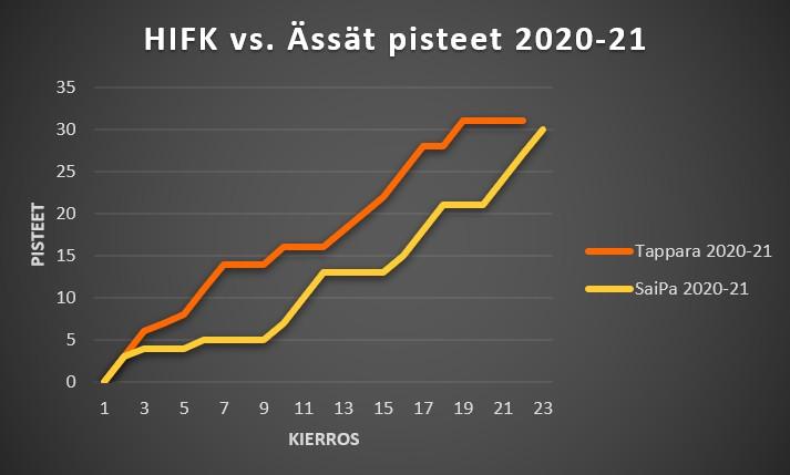 Tappara - SaiPa 2020-21 ja 2019-20 pisteet