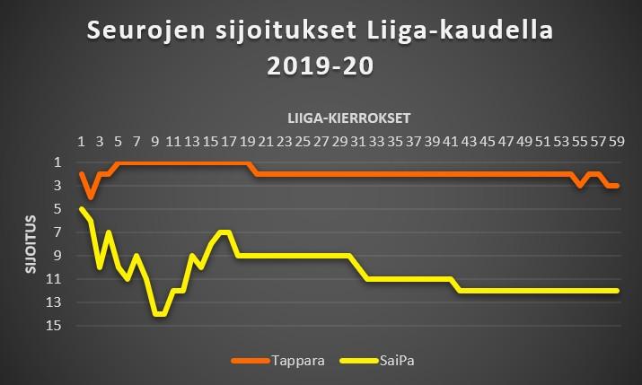 Tappara - SaiPa Liiga-sijoitukset 2019-20