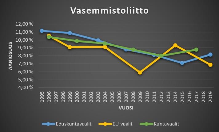 Vasemmistoliitto ääniosuudet kuntavaaleissa, eduskuntavaaleissa ja eu-vaaleissa