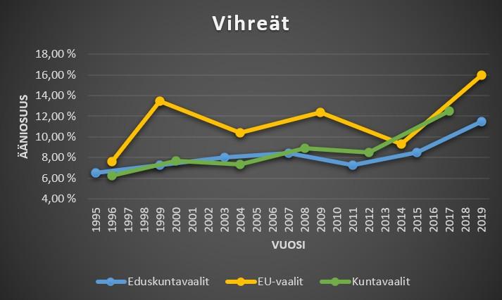 Vihreät ääniosuudet kuntavaaleissa, eduskuntavaaleissa ja eu-vaaleissa